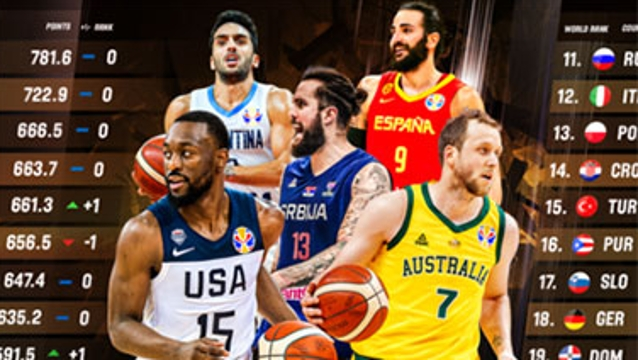 国际篮联世界排名:美国男篮领跑 中国位居第28